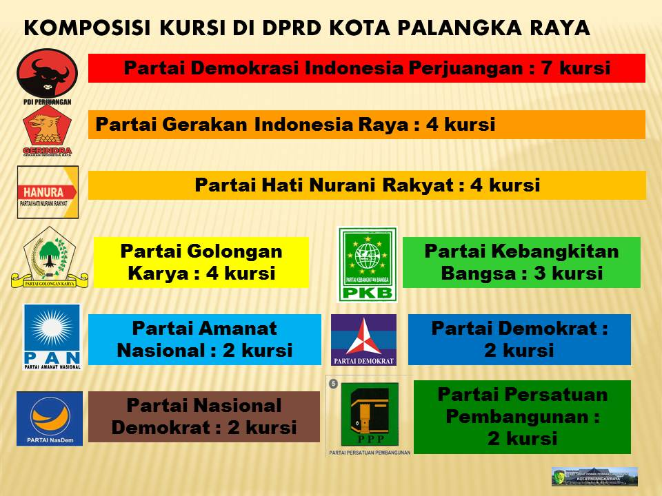 Profil DPRD Kota P. Raya 3